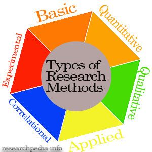 Types of research papers exploratory